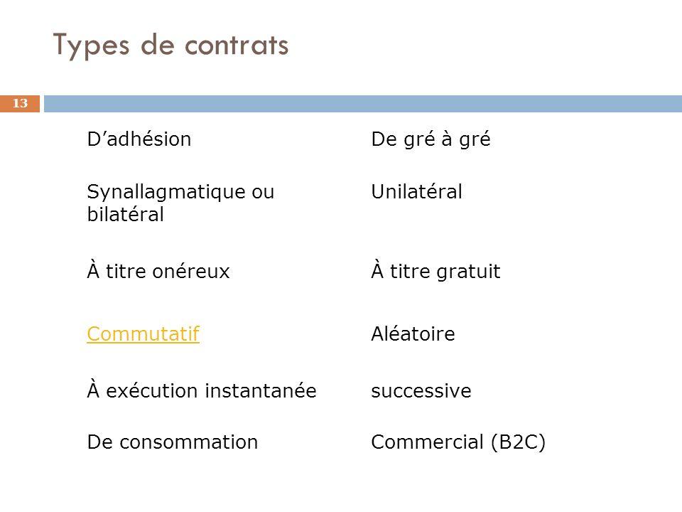 Types de contrats 13 Dadhésion Synallagmatique ou bilatéral À titre onéreux De gré à gré Unilatéral À titre gratuit CommutatifAléatoire À exécution in