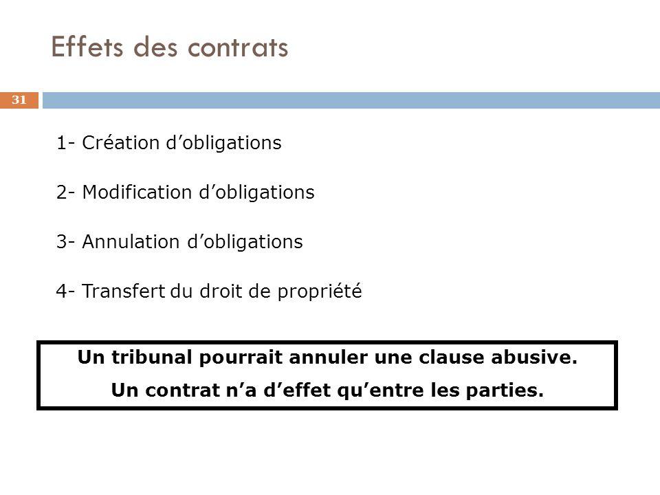 Effets des contrats 31 1- Création dobligations 2- Modification dobligations 3- Annulation dobligations 4- Transfert du droit de propriété Un tribunal