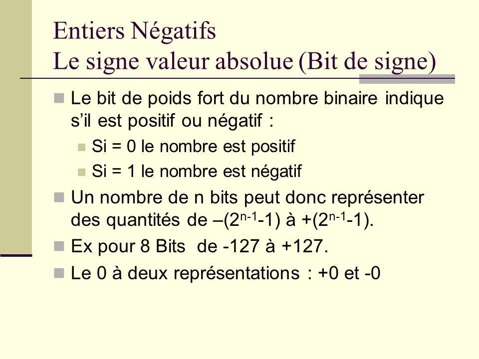 Entiers Négatifs Le signe valeur absolue (Bit de signe) Le bit de poids fort du nombre binaire indique sil est positif ou négatif : Si = 0 le nombre e