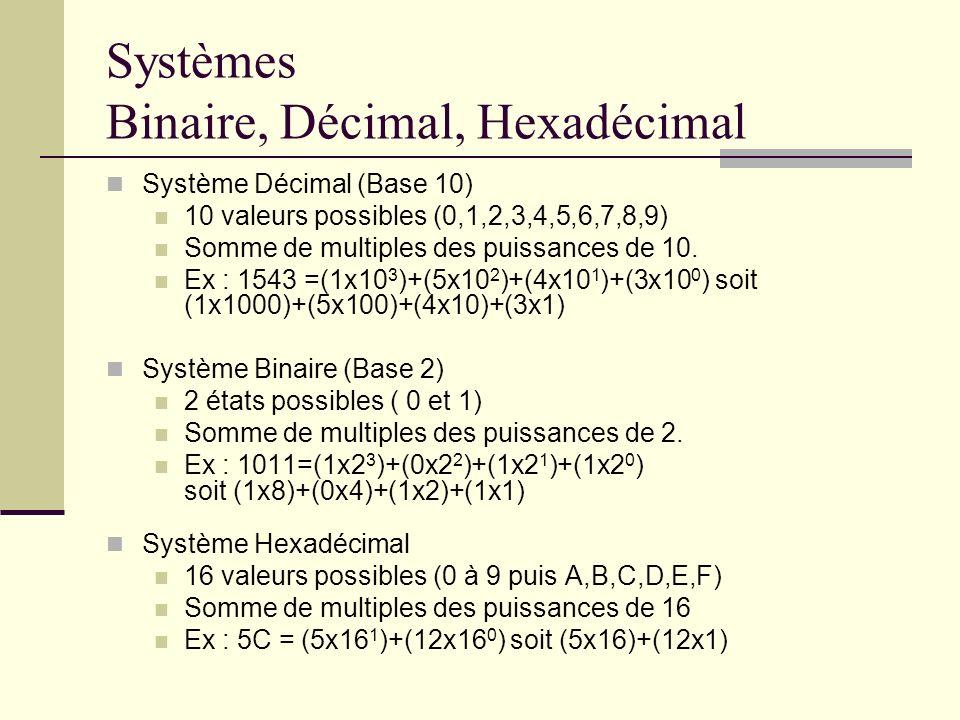 Systèmes Binaire, Décimal, Hexadécimal Système Décimal (Base 10) 10 valeurs possibles (0,1,2,3,4,5,6,7,8,9) Somme de multiples des puissances de 10. E