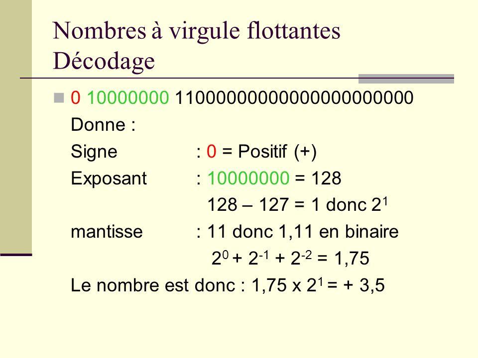 Nombres à virgule flottantes Décodage 0 10000000 11000000000000000000000 Donne : Signe : 0 = Positif (+) Exposant : 10000000 = 128 128 – 127 = 1 donc