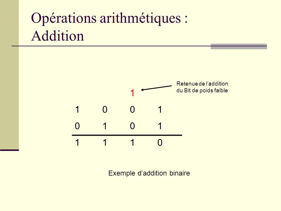 Opérations arithmétiques : Addition 1 1001 0101 1110 Retenue de laddition du Bit de poids faible Exemple daddition binaire