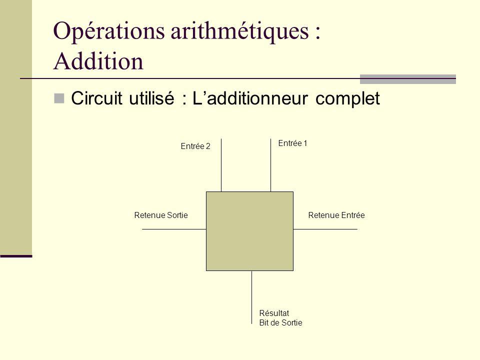 Opérations arithmétiques : Addition Circuit utilisé : Ladditionneur complet Entrée 1 Entrée 2 Retenue SortieRetenue Entrée Résultat Bit de Sortie