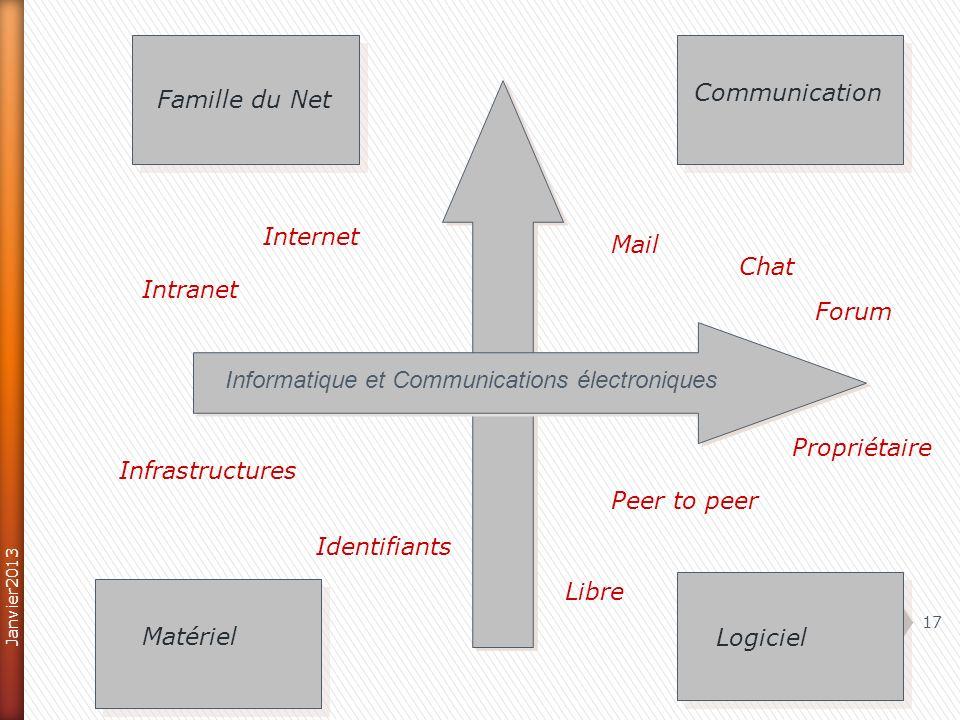 17 Famille du Net Communication Matériel Logiciel Informatique et Communications électroniques Mail Chat Forum Propriétaire Peer to peer Libre Infrastructures Identifiants Internet Intranet Janvier2013