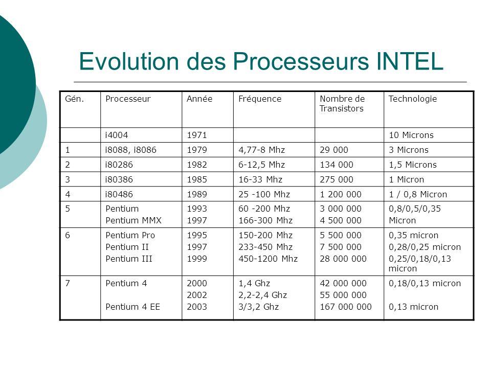 Evolution des Processeurs INTEL Gén.ProcesseurAnnéeFréquenceNombre de Transistors Technologie i4004197110 Microns 1i8088, i808619794,77-8 Mhz29 0003 M