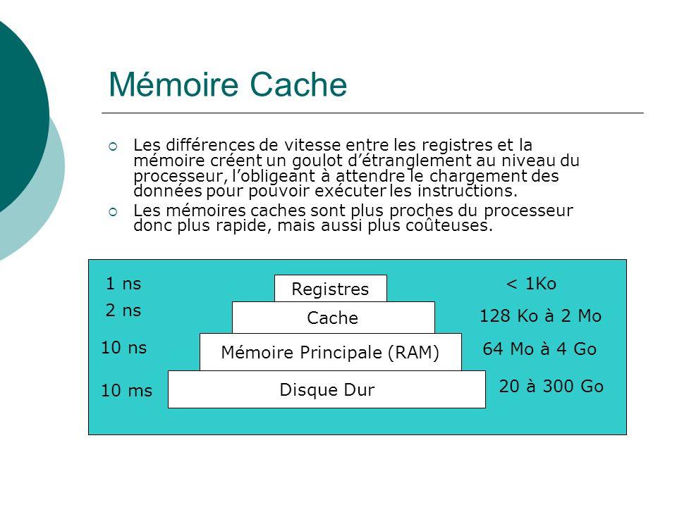 Mémoire Cache Les différences de vitesse entre les registres et la mémoire créent un goulot détranglement au niveau du processeur, lobligeant à attend