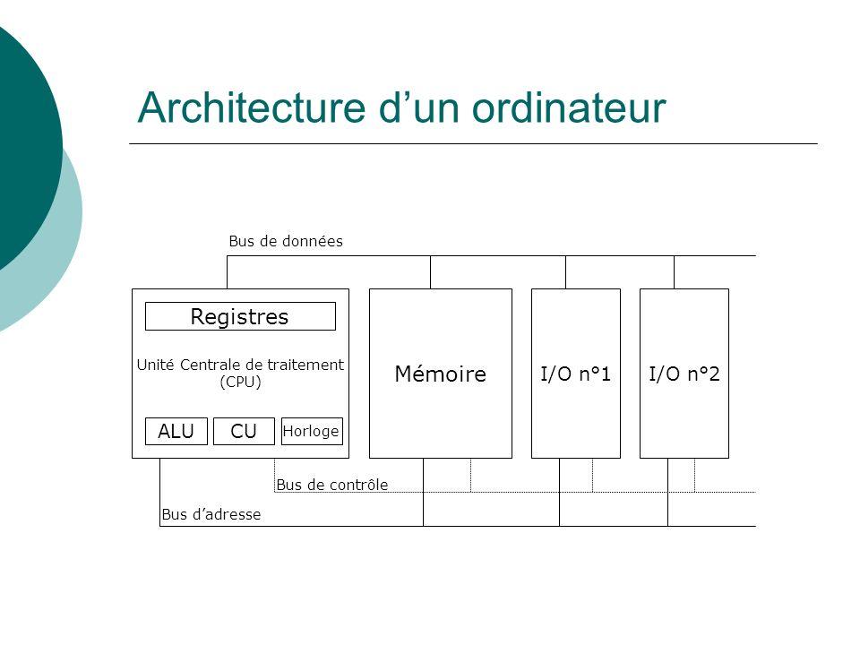 Architecture dun ordinateur Unité Centrale de traitement (CPU) Mémoire I/O n°1I/O n°2 Registres ALUCU Horloge Bus dadresse Bus de contrôle Bus de donn