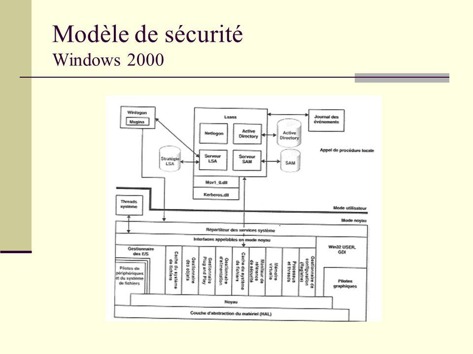 Modèle de sécurité Windows 2000