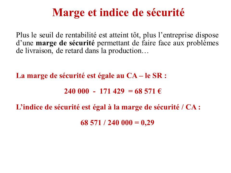 Marge et indice de sécurité Plus le seuil de rentabilité est atteint tôt, plus lentreprise dispose dune marge de sécurité permettant de faire face aux