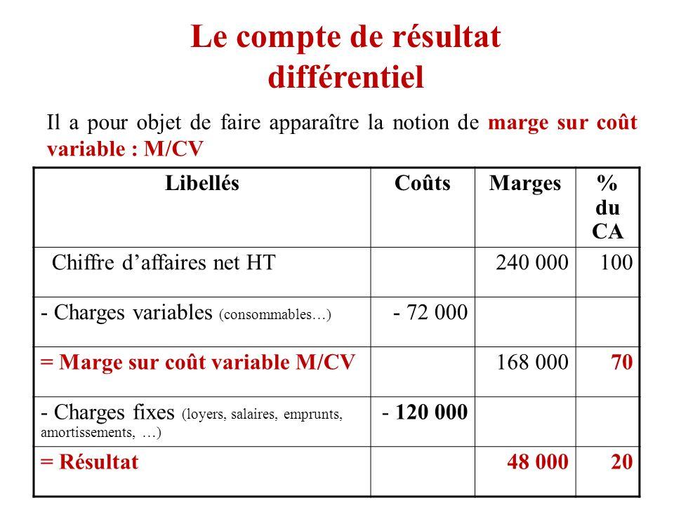Le compte de résultat différentiel Il a pour objet de faire apparaître la notion de marge sur coût variable : M/CV LibellésCoûtsMarges% du CA Chiffre