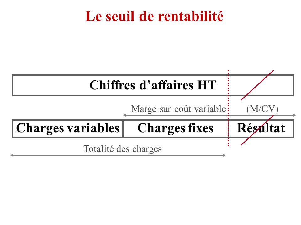 Le seuil de rentabilité Chiffres daffaires HT Totalité des charges Marge sur coût variable (M/CV) Charges variablesCharges fixesRésultat