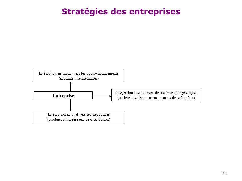 Stratégies des entreprises 102 Intégration en amont vers les approvisionnements (produits intermédiaires) Intégration en aval vers les débouchés (prod