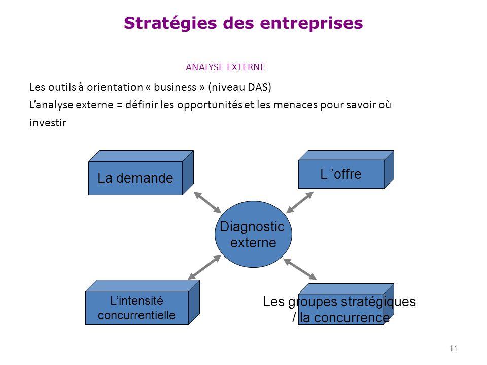 Stratégies des entreprises ANALYSE EXTERNE Les outils à orientation « business » (niveau DAS) Lanalyse externe = définir les opportunités et les menac