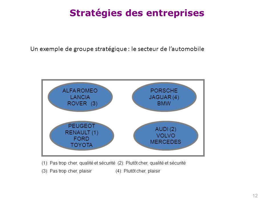 Stratégies des entreprises Un exemple de groupe stratégique : le secteur de lautomobile 12 ALFA ROMEO LANCIA ROVER (3) PEUGEOT RENAULT (1) FORD TOYOTA