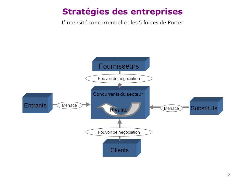 Stratégies des entreprises Lintensité concurrentielle : les 5 forces de Porter 13 Clients Concurrents du secteur Substituts Entrants Menace Pouvoir de