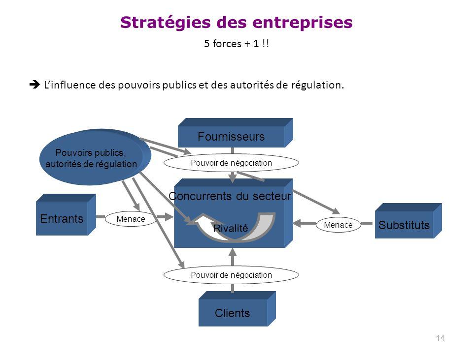 Stratégies des entreprises 5 forces + 1 !! Linfluence des pouvoirs publics et des autorités de régulation. 14 Clients Concurrents du secteur Substitut