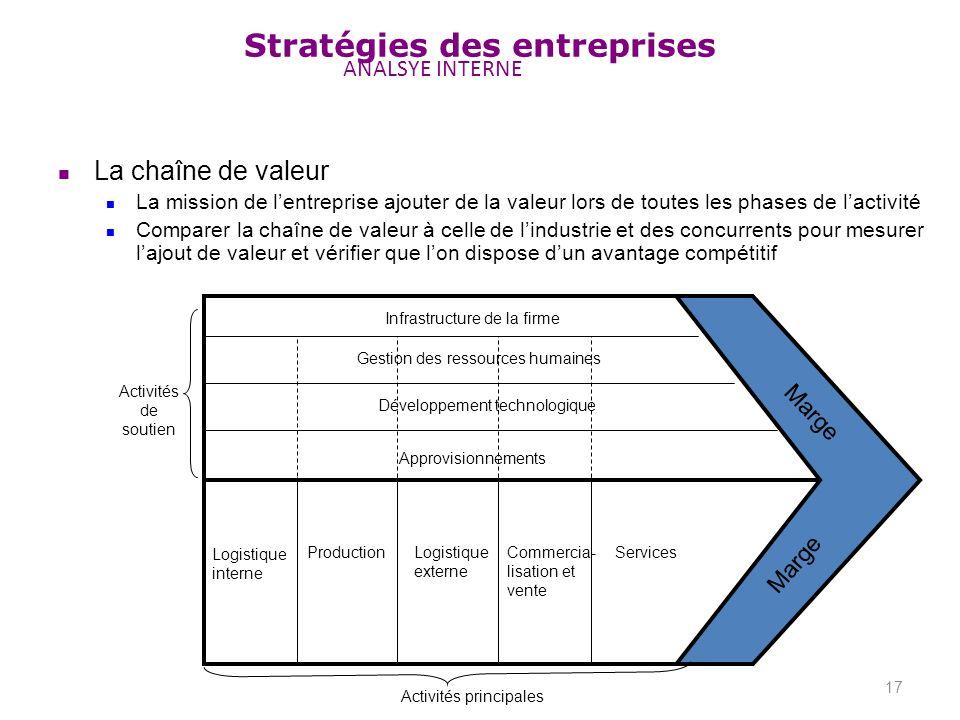 Stratégies des entreprises ANALSYE INTERNE 17 Marge Activités de soutien Logistique interne ProductionLogistique externe Commercia- lisation et vente
