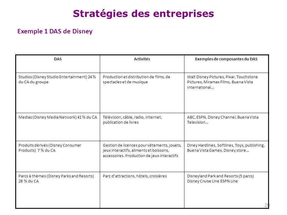 Stratégies des entreprises Exemple 1 DAS de Disney 29 DASActivitésExemples de composantes du DAS Studios (Disney Studio Entertainment) 24 % du CA du g