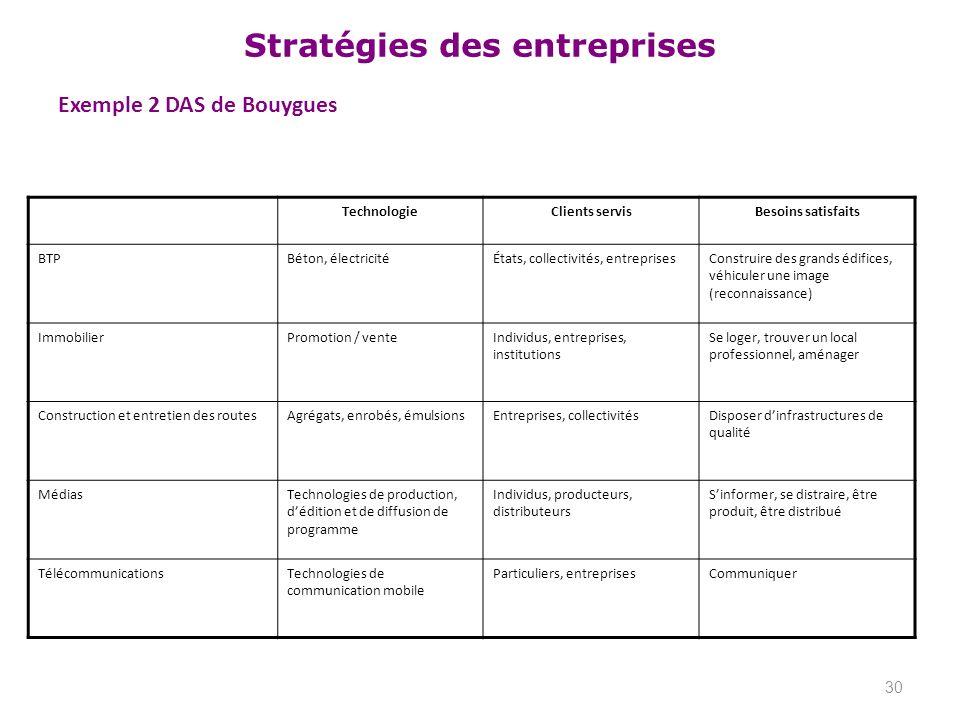 Stratégies des entreprises Exemple 2 DAS de Bouygues 30 TechnologieClients servisBesoins satisfaits BTPBéton, électricitéÉtats, collectivités, entrepr