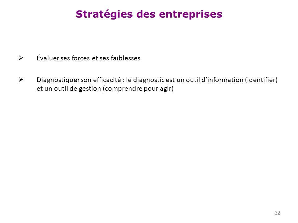 Stratégies des entreprises Évaluer ses forces et ses faiblesses Diagnostiquer son efficacité : le diagnostic est un outil dinformation (identifier) et