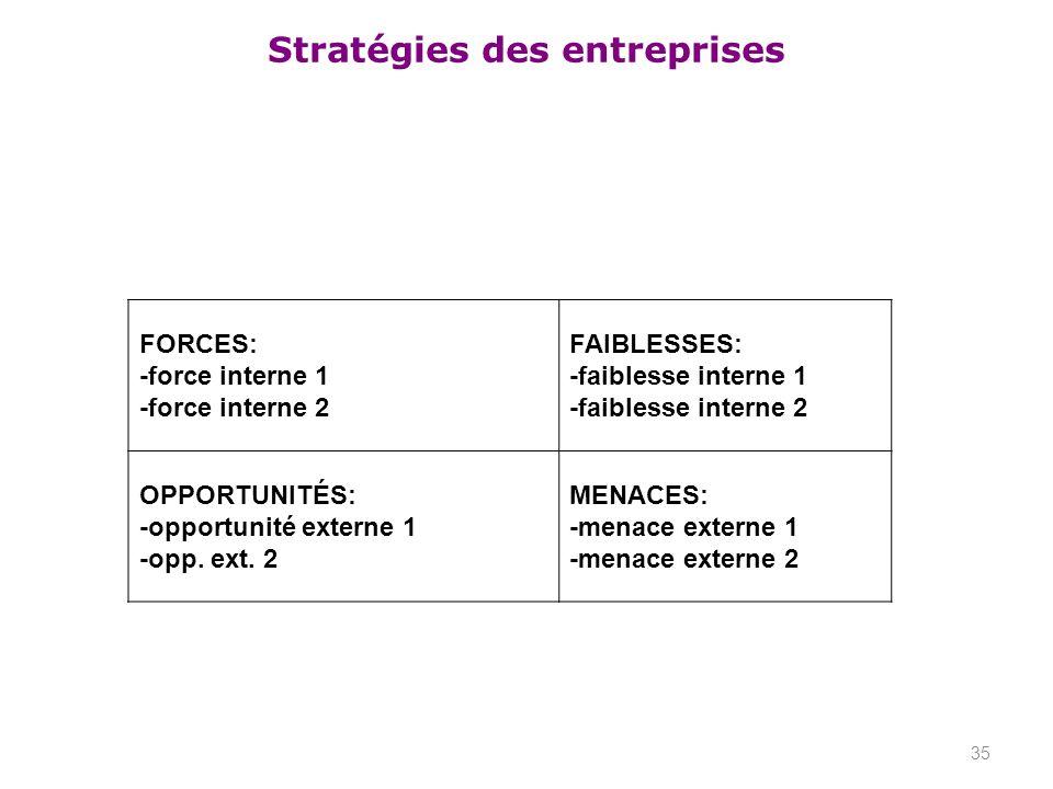 Stratégies des entreprises 35 FORCES: -force interne 1 -force interne 2 FAIBLESSES: -faiblesse interne 1 -faiblesse interne 2 OPPORTUNITÉS: -opportuni