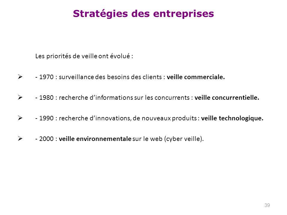 Stratégies des entreprises Les priorités de veille ont évolué : - 1970 : surveillance des besoins des clients : veille commerciale. - 1980 : recherche