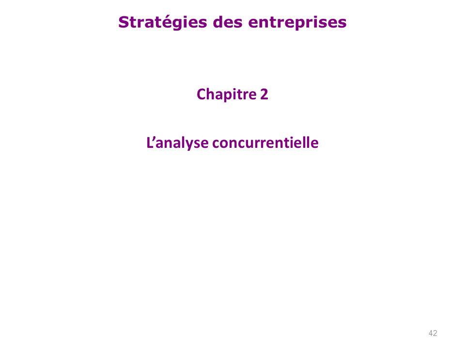 Stratégies des entreprises Chapitre 2 Lanalyse concurrentielle 42