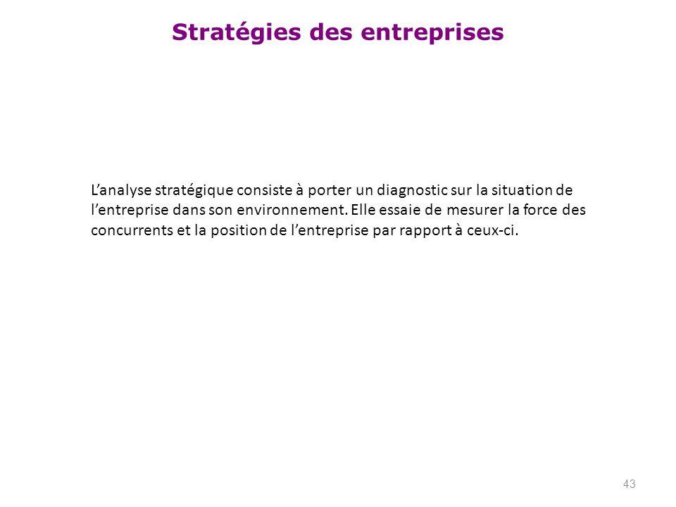 Stratégies des entreprises Lanalyse stratégique consiste à porter un diagnostic sur la situation de lentreprise dans son environnement. Elle essaie de