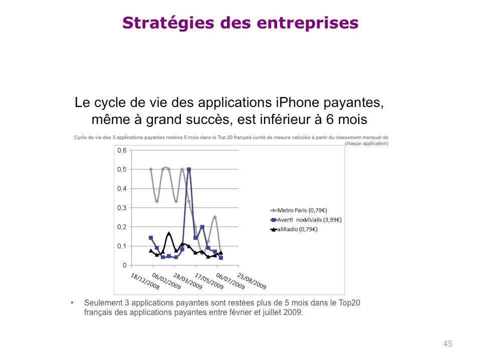 Stratégies des entreprises 45