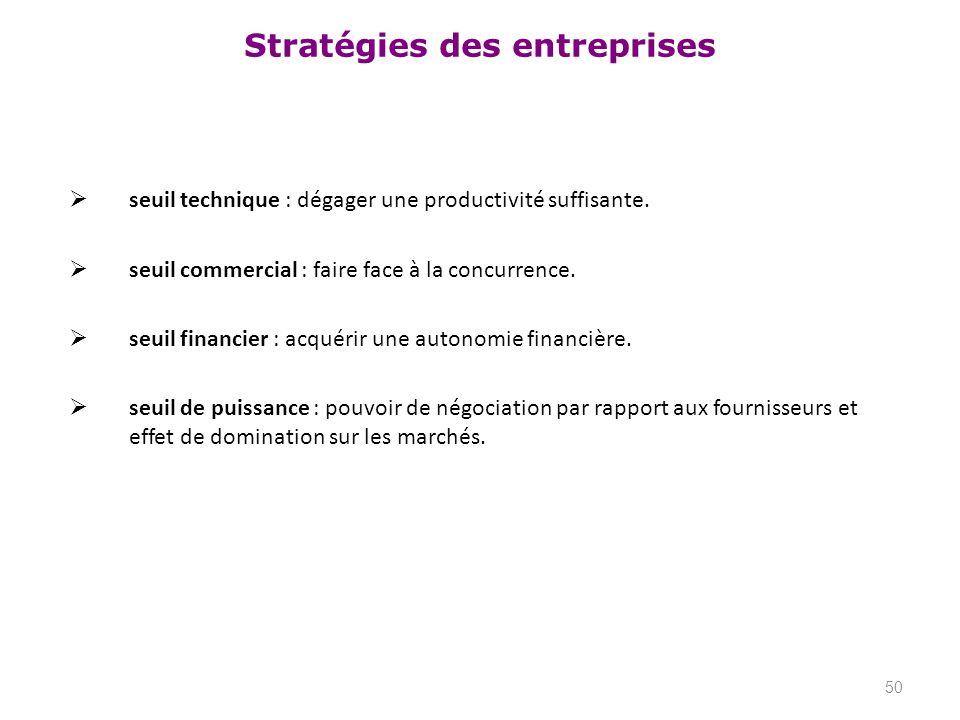Stratégies des entreprises seuil technique : dégager une productivité suffisante. seuil commercial : faire face à la concurrence. seuil financier : ac