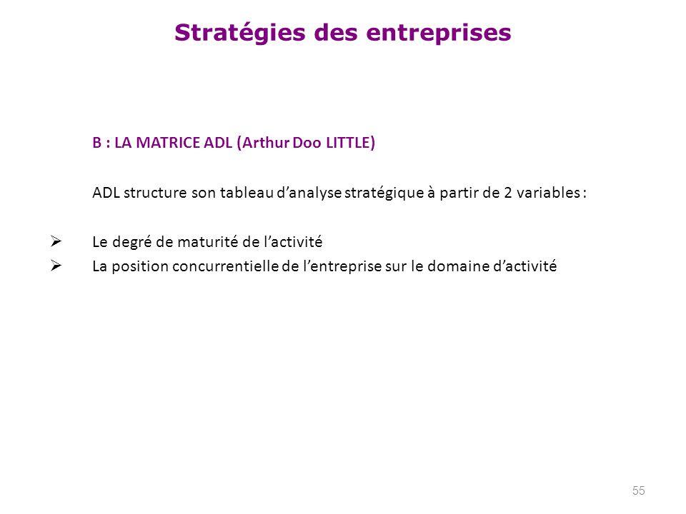 Stratégies des entreprises B : LA MATRICE ADL (Arthur Doo LITTLE) ADL structure son tableau danalyse stratégique à partir de 2 variables : Le degré de