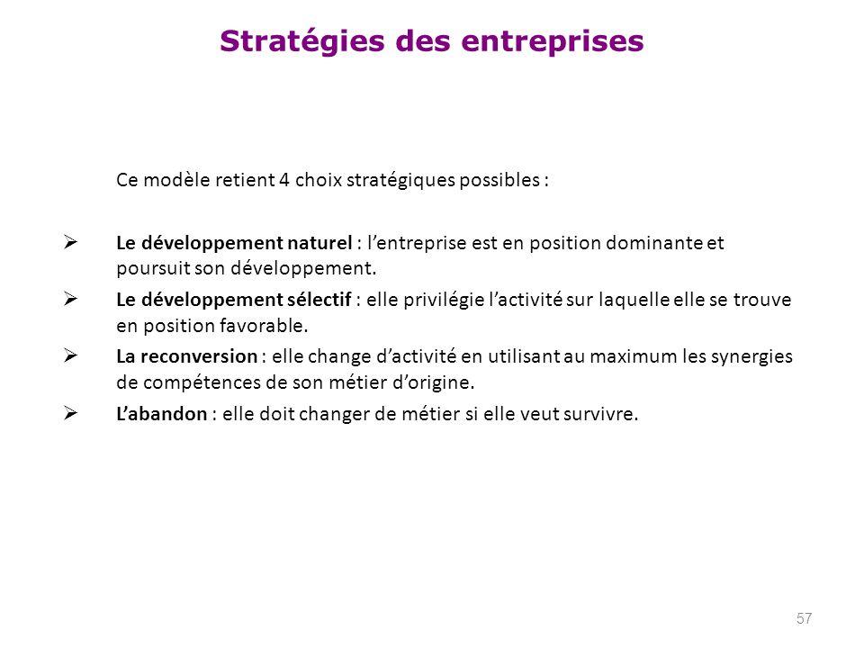 Stratégies des entreprises Ce modèle retient 4 choix stratégiques possibles : Le développement naturel : lentreprise est en position dominante et pour