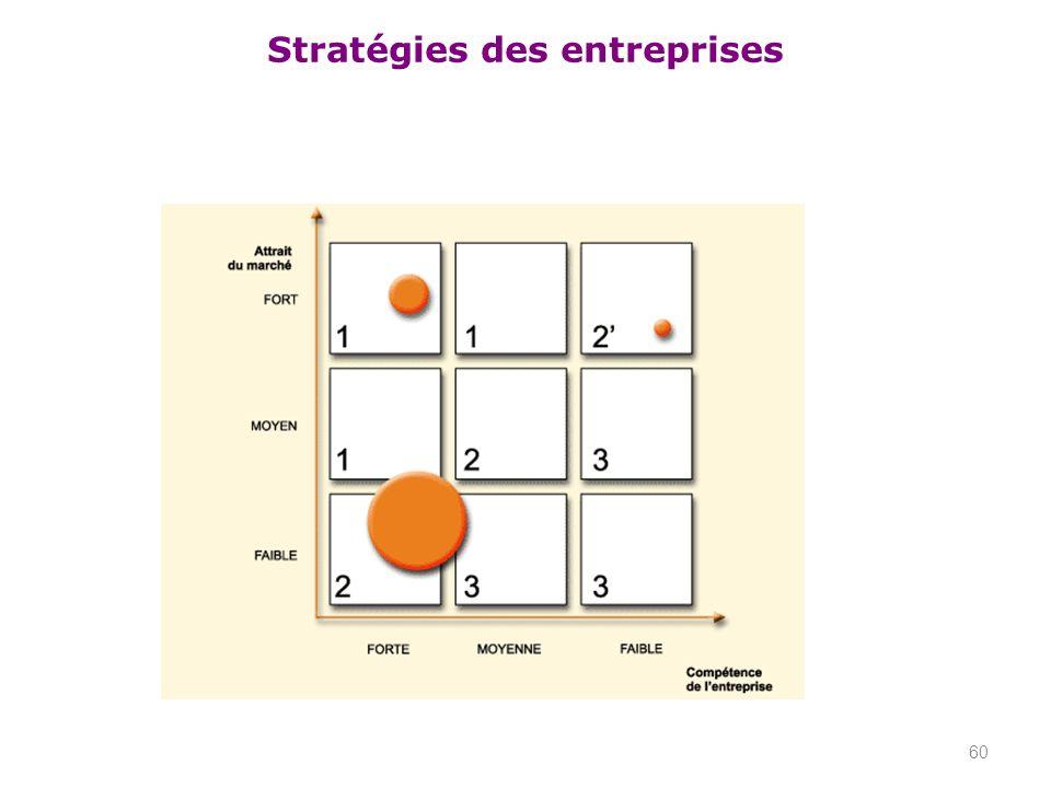 Stratégies des entreprises 60