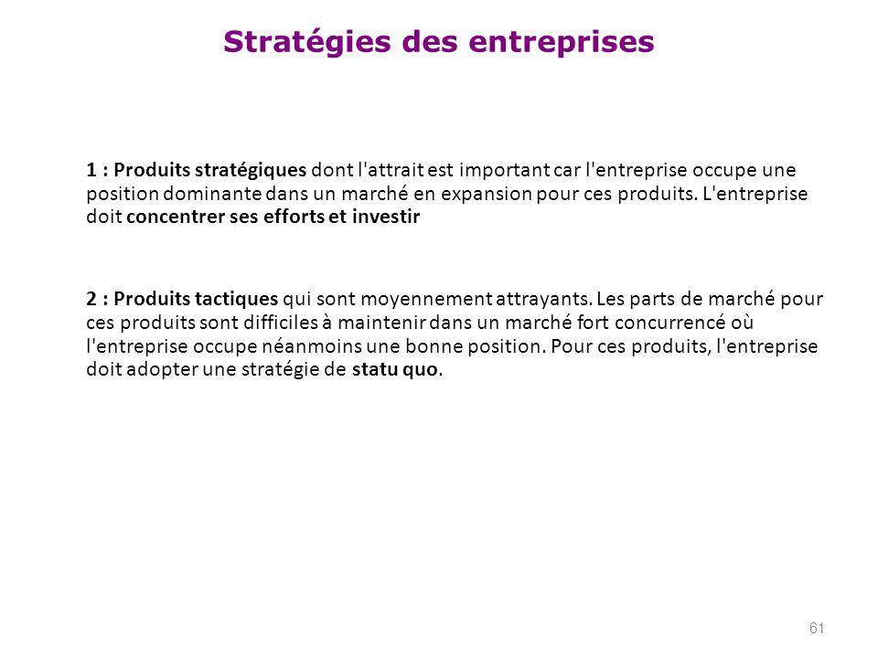 Stratégies des entreprises 1 : Produits stratégiques dont l'attrait est important car l'entreprise occupe une position dominante dans un marché en exp