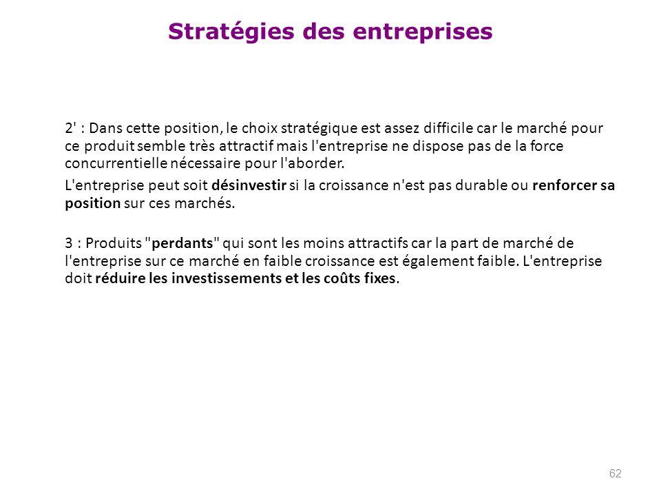 Stratégies des entreprises 2' : Dans cette position, le choix stratégique est assez difficile car le marché pour ce produit semble très attractif mais