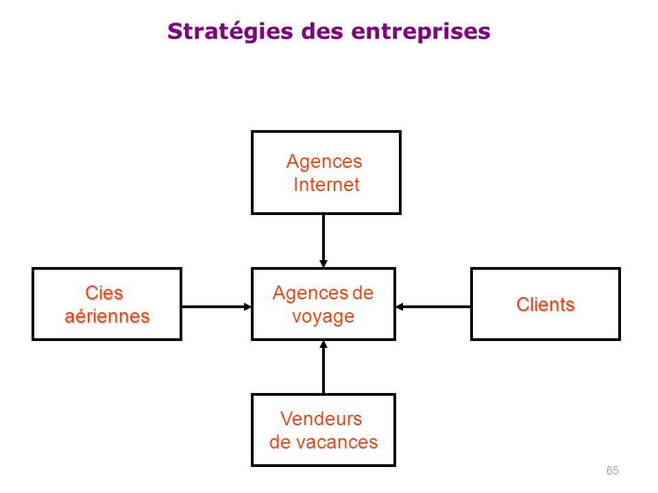 Stratégies des entreprises 65 Agences Internet Agences de voyage Vendeurs de vacances CiesaériennesClients