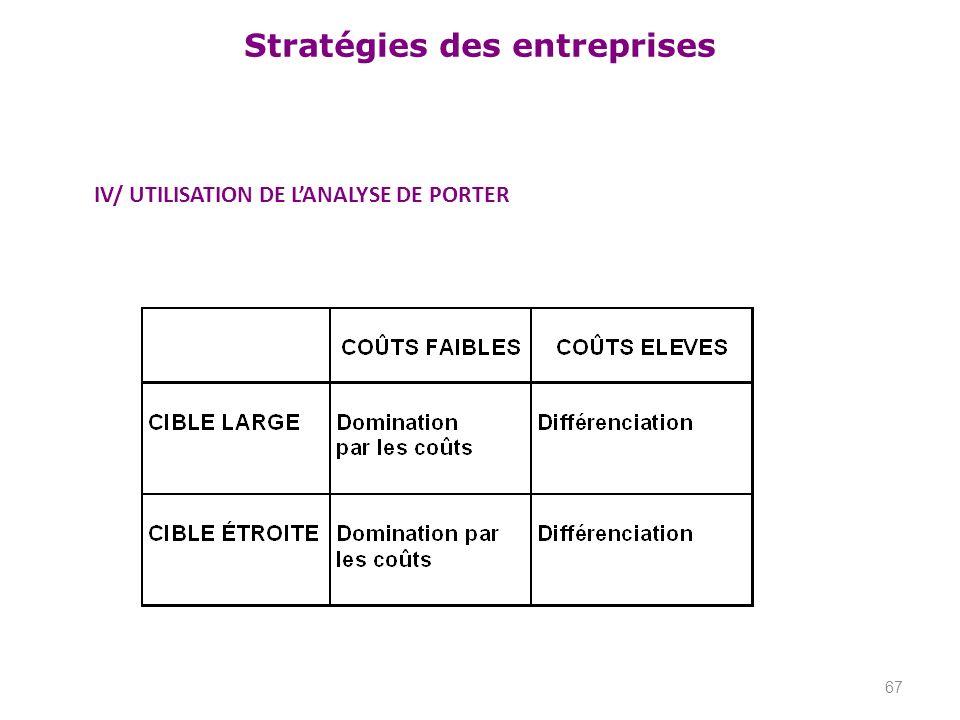 Stratégies des entreprises IV/ UTILISATION DE LANALYSE DE PORTER 67