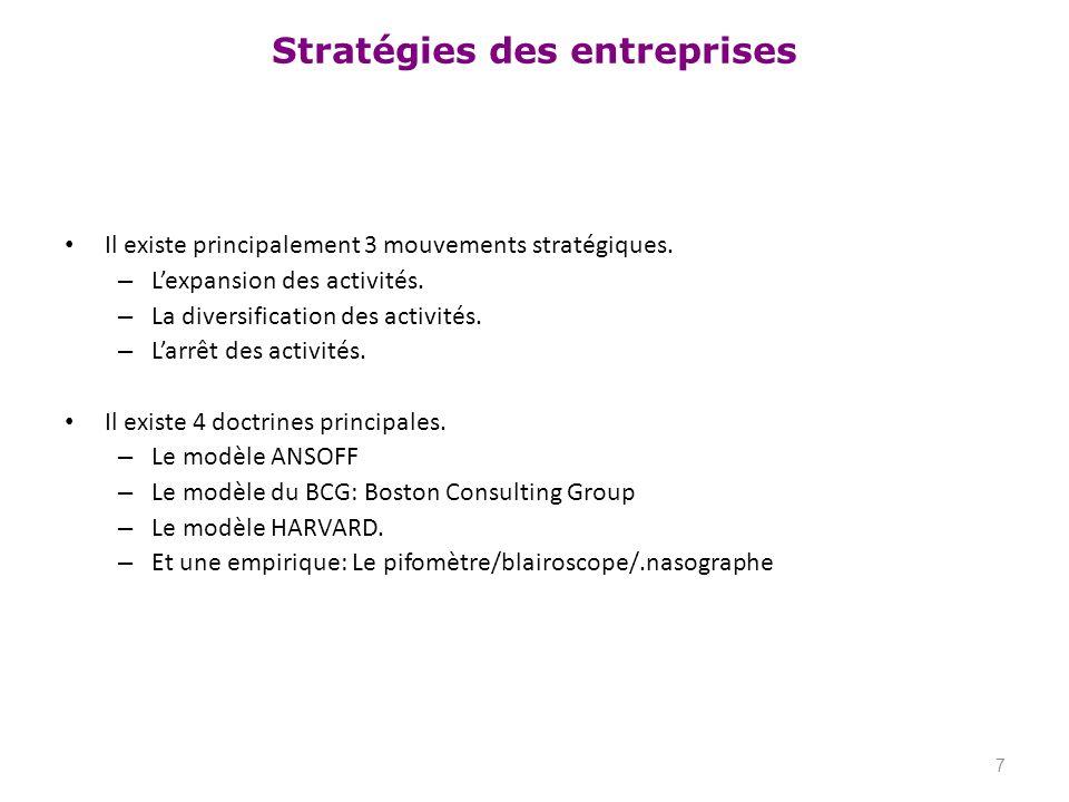Stratégies des entreprises Il existe principalement 3 mouvements stratégiques. – Lexpansion des activités. – La diversification des activités. – Larrê