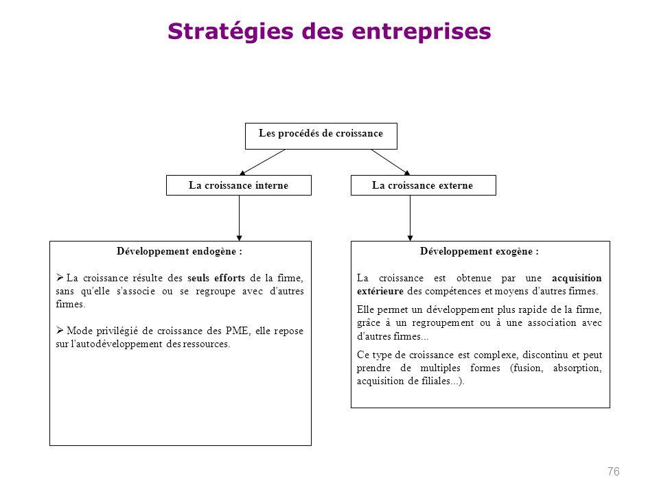 Stratégies des entreprises 76 Les procédés de croissance La croissance interne Développement endogène : La croissance résulte des seuls efforts de la