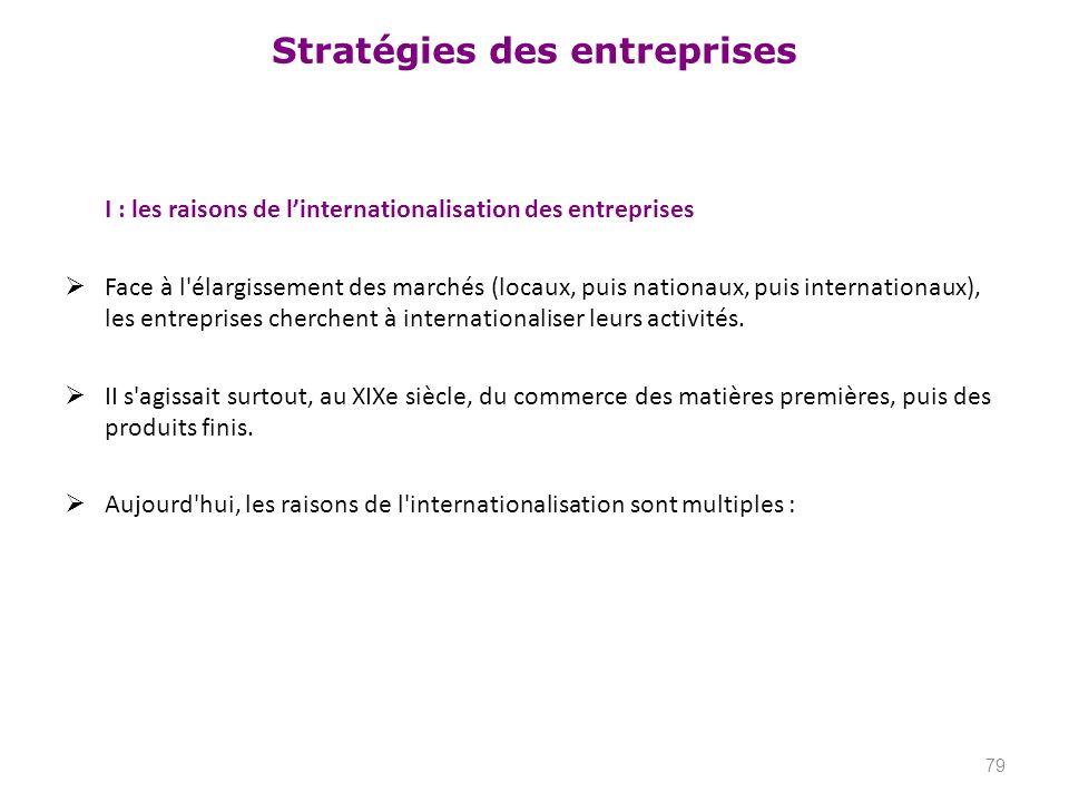 Stratégies des entreprises I : les raisons de linternationalisation des entreprises Face à l'élargissement des marchés (locaux, puis nationaux, puis i