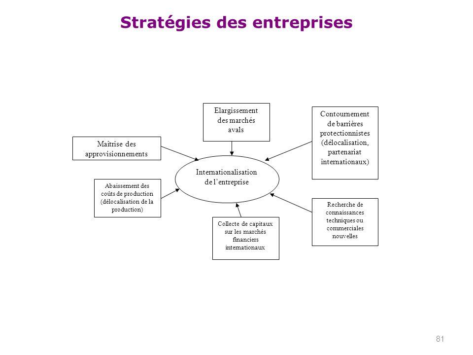 Stratégies des entreprises 81 Maîtrise des approvisionnements Elargissement des marchés avals Contournement de barrières protectionnistes (délocalisat
