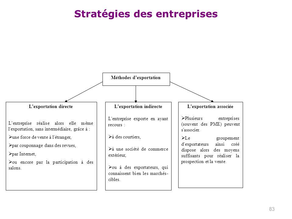 Stratégies des entreprises 83 Méthodes dexportation Lexportation directe Lentreprise réalise alors elle même l'exportation, sans intermédiaire, grâce