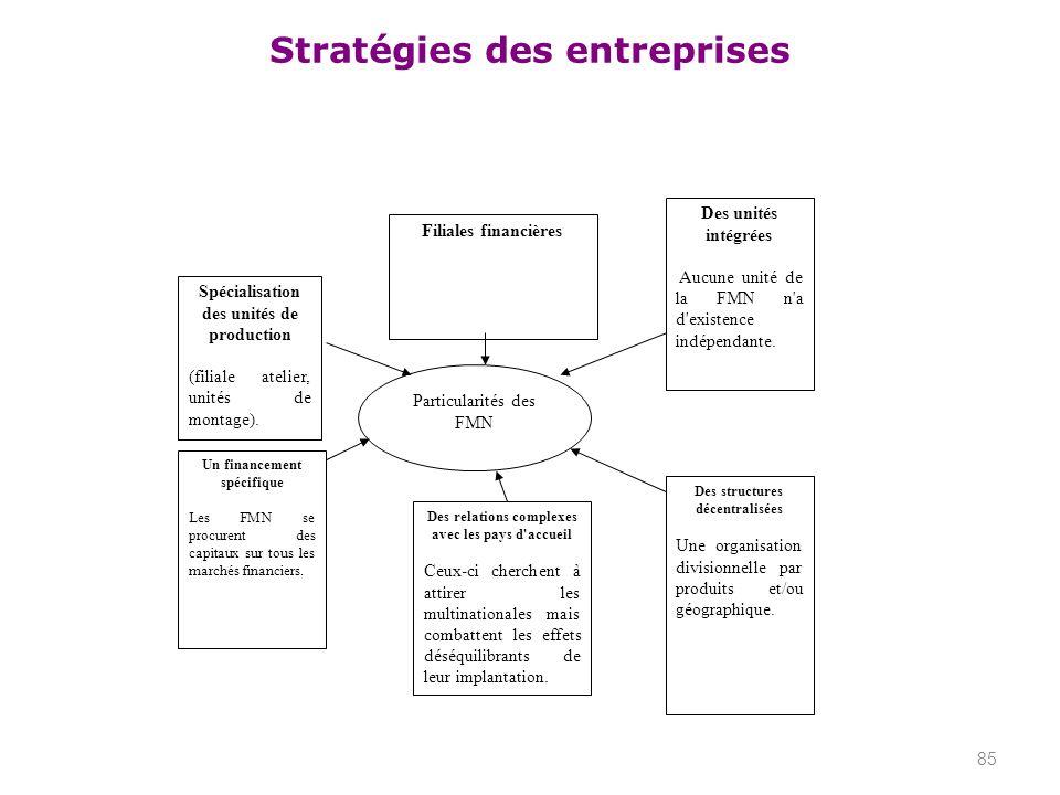 Stratégies des entreprises 85 Spécialisation des unités de production (filiale atelier, unités de montage). Filiales financières Des unités intégrées