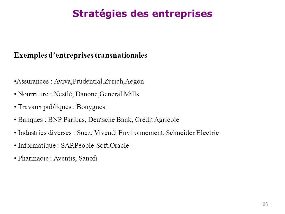 Stratégies des entreprises 86 Exemples dentreprises transnationales Assurances : Aviva,Prudential,Zurich,Aegon Nourriture : Nestlé, Danone,General Mil