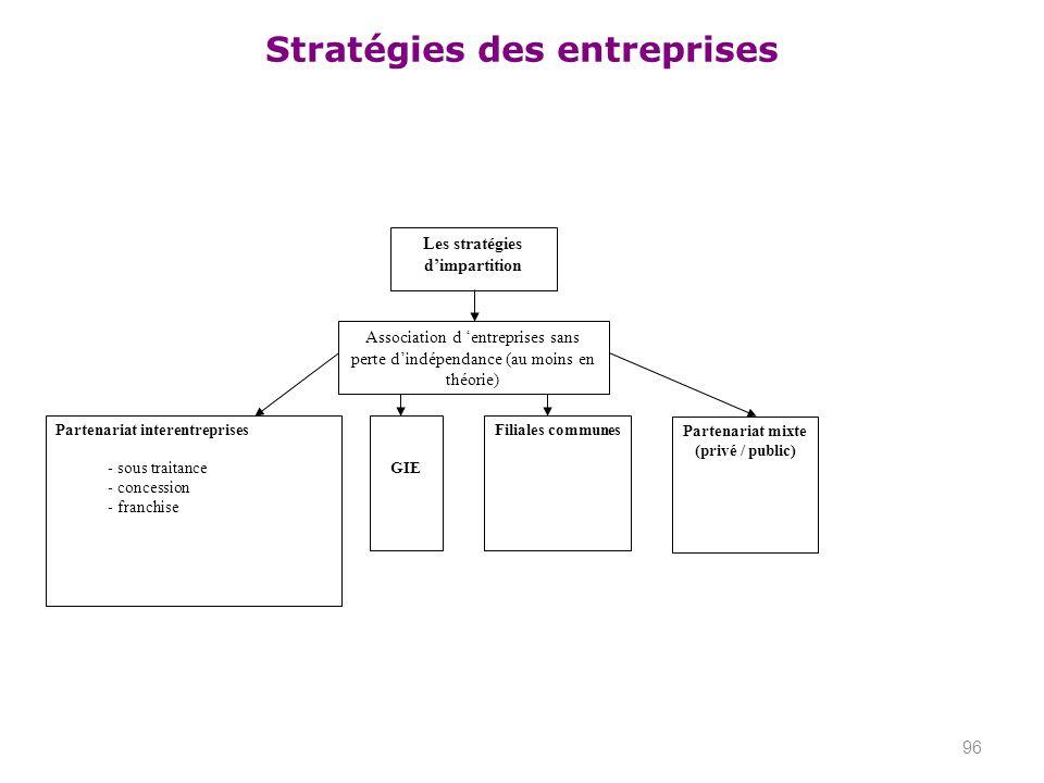 Stratégies des entreprises 96 Les stratégies dimpartition Association d entreprises sans perte dindépendance (au moins en théorie) Partenariat interen