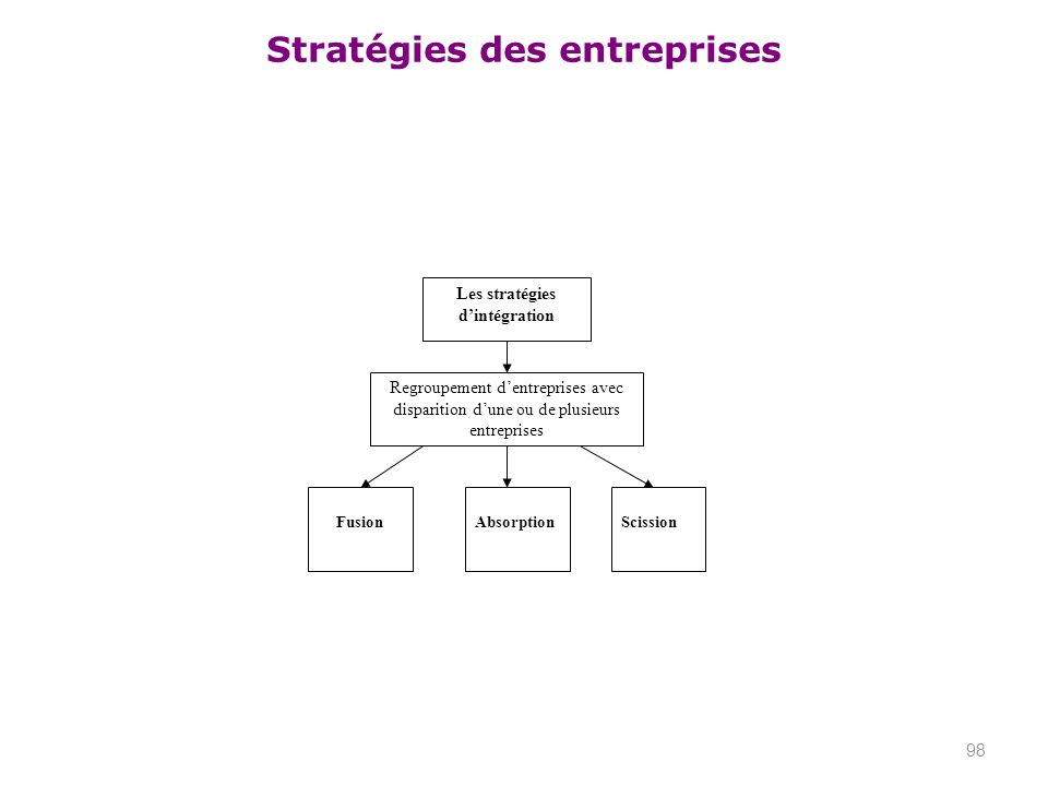 Stratégies des entreprises 98 Les stratégies dintégration Regroupement dentreprises avec disparition dune ou de plusieurs entreprises FusionAbsorption