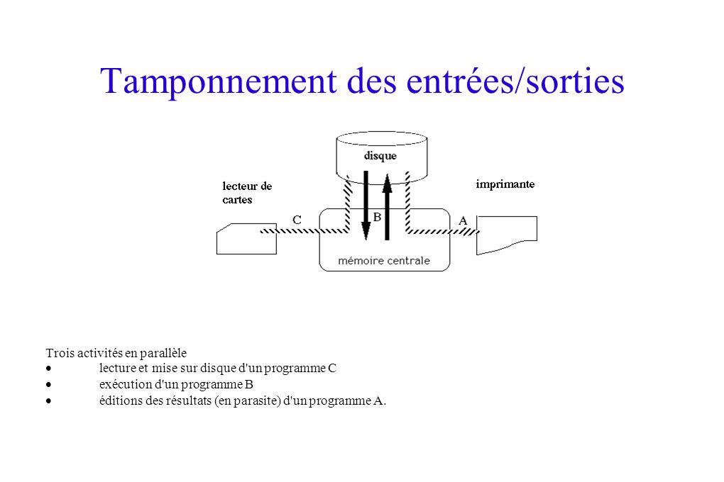 Tamponnement des entrées/sorties Trois activités en parallèle lecture et mise sur disque d un programme C exécution d un programme B éditions des résultats (en parasite) d un programme A.