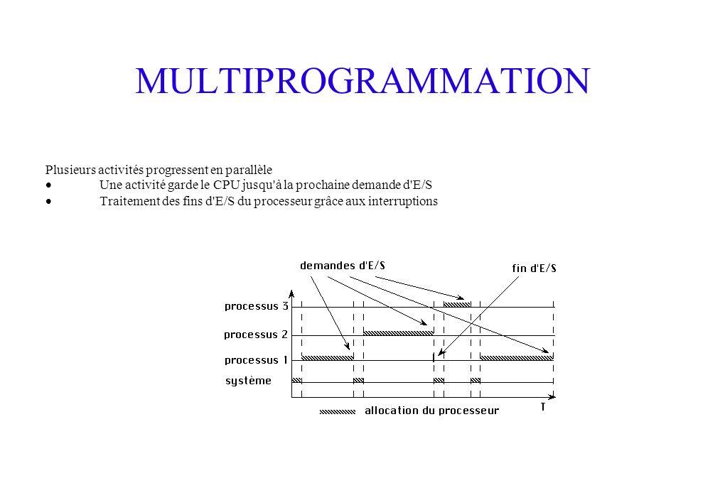 MULTIPROGRAMMATION Plusieurs activités progressent en parallèle Une activité garde le CPU jusqu à la prochaine demande d E/S Traitement des fins d E/S du processeur grâce aux interruptions