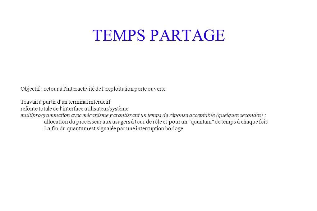 TEMPS PARTAGE Objectif : retour à l interactivité de l exploitation porte ouverte Travail à partir d un terminal interactif refonte totale de l interface utilisateur/système multiprogrammation avec mécanisme garantissant un temps de réponse acceptable (quelques secondes) : allocation du processeur aux usagers à tour de rôle et pour un quantum de temps à chaque fois La fin du quantum est signalée par une interruption horloge