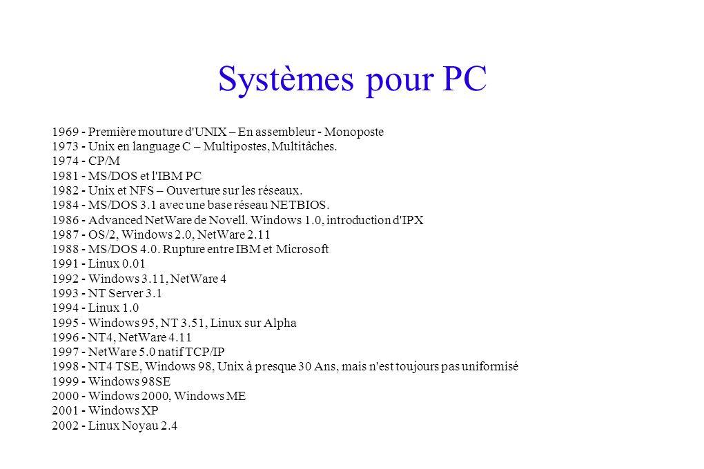 Systèmes pour PC 1969 - Première mouture d'UNIX – En assembleur - Monoposte 1973 - Unix en language C – Multipostes, Multitâches. 1974 - CP/M 1981 - M